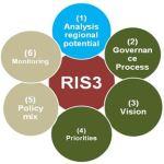 RIS3-Greece