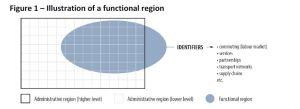 Región funcional