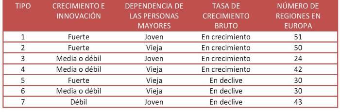 tabla regiones