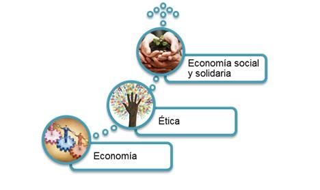 Economia-social-y-solidaria-RealFunding
