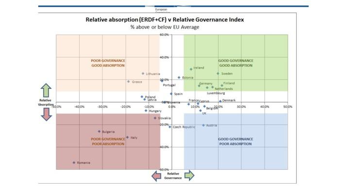 gobernanza-y-absorcion-de-fondos
